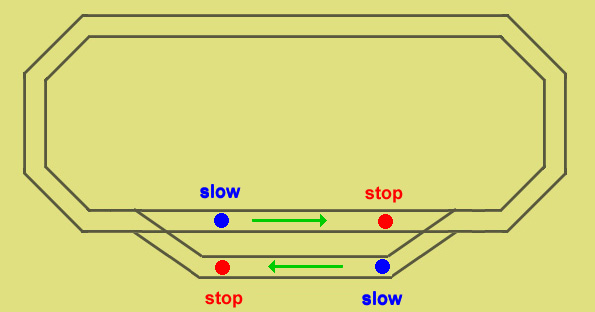 automatic passing loop operation for trains travelling in opposite directions on the model railway oval