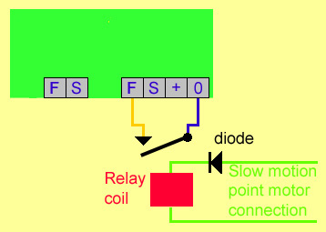 A dcc stationary decoders output can switch a relay if it is set to slow motion and a diode is used. This gives relay contacts isolated from the dcc supply.