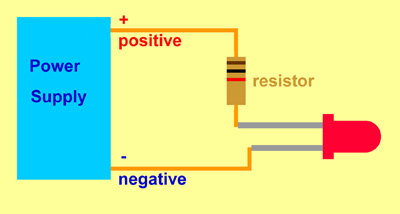 The positive terminal of the power supply connects to the long leg of the LED via a resistor the short leg of the LED connects to the negative terminal of the power supply