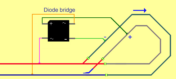 When the diode bridge feeds the track power into the reverse loop the train always travels in the same direction regardless of the direction setting of the controller