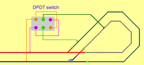 A dpdt double pole double throw switch can be used to switch the power to the reverse loop so stopping shorts when the train enters or exits