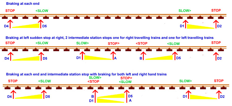 Positions of train detectors for different model train automatic actions