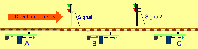 diagram to show how the IRDASC board operates 2 aspect signals