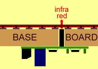 diagram showing circuit board mounted under baseboards emiiting infra red between sleepers